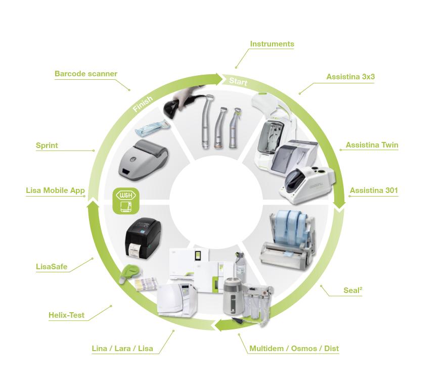 sterilizacija i dezinfekcija